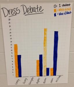 dress graph